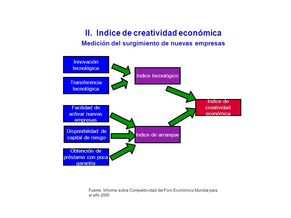 II. Indice de creatividad económica