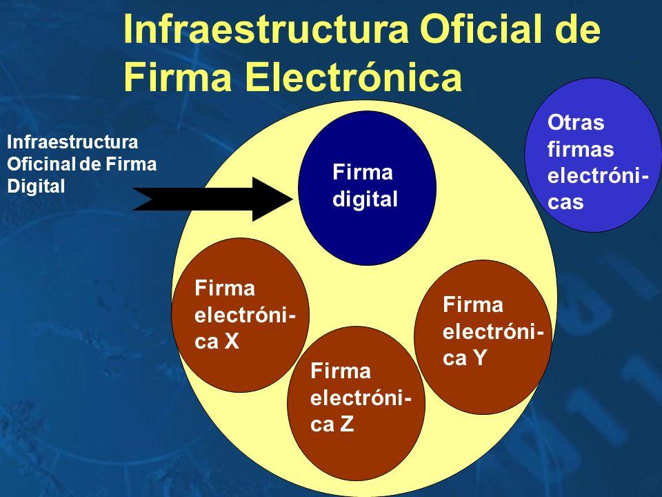 Infraestructura Oficial de Firma Electrónica