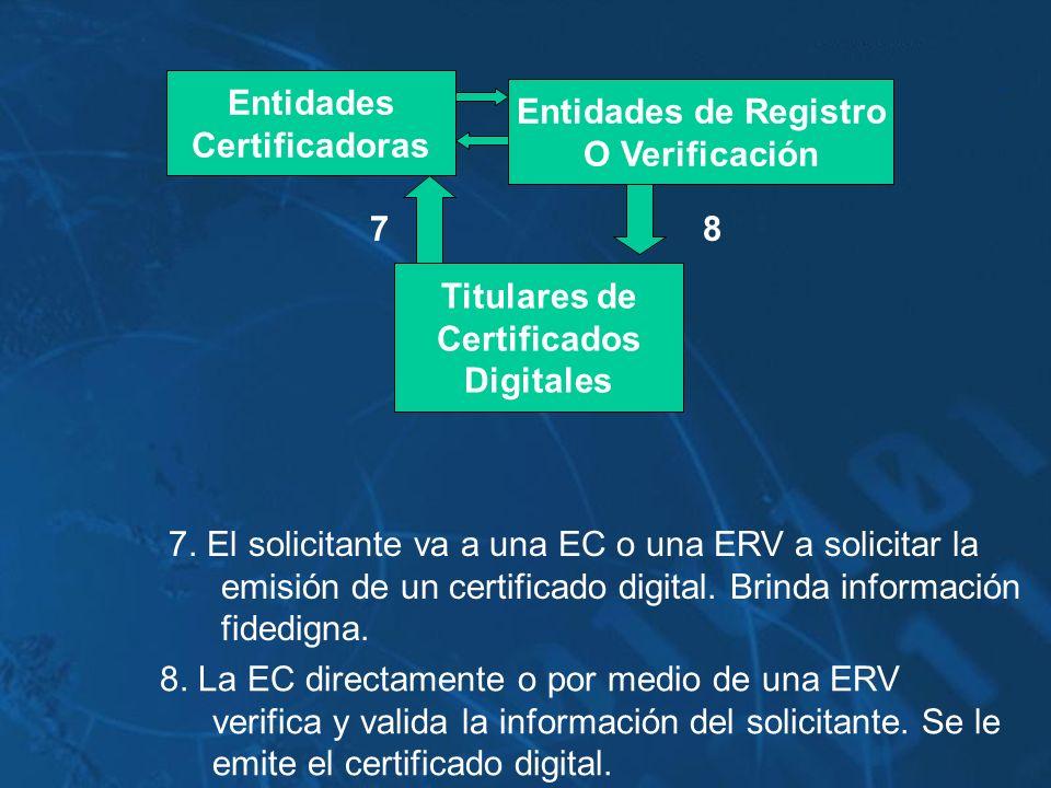 EntidadesCertificadoras. Entidades de Registro. O Verificación. 7. 8. Titulares de. Certificados. Digitales.