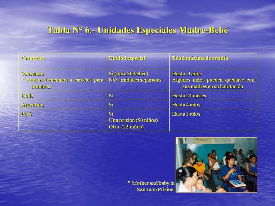Tabla N° 6.- Unidades Especiales Madre-Bebé