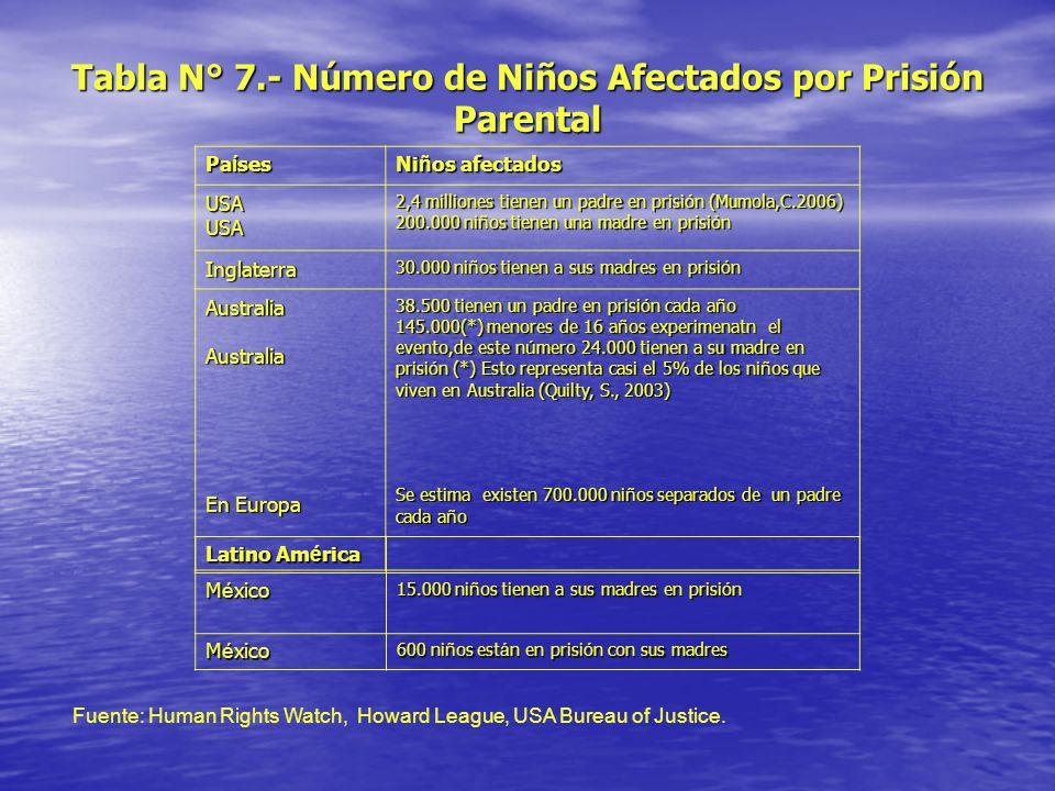 Tabla N° 7.- Número de Niños Afectados por Prisión Parental