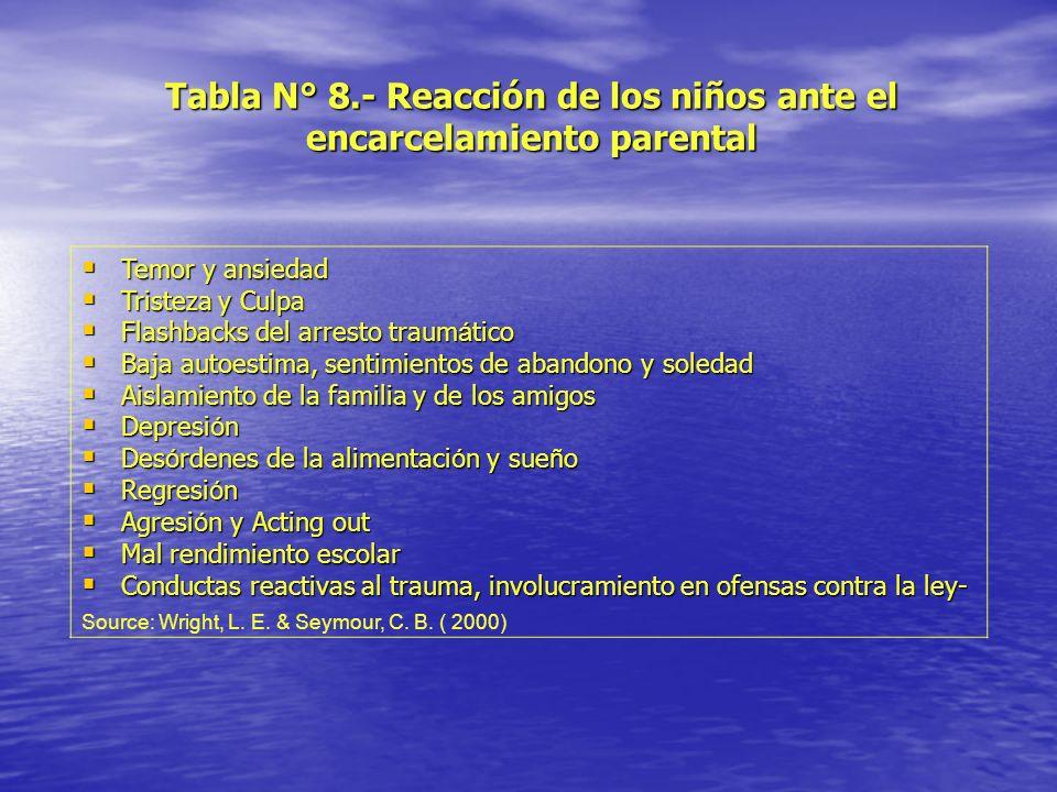 Tabla N° 8.- Reacción de los niños ante el encarcelamiento parental
