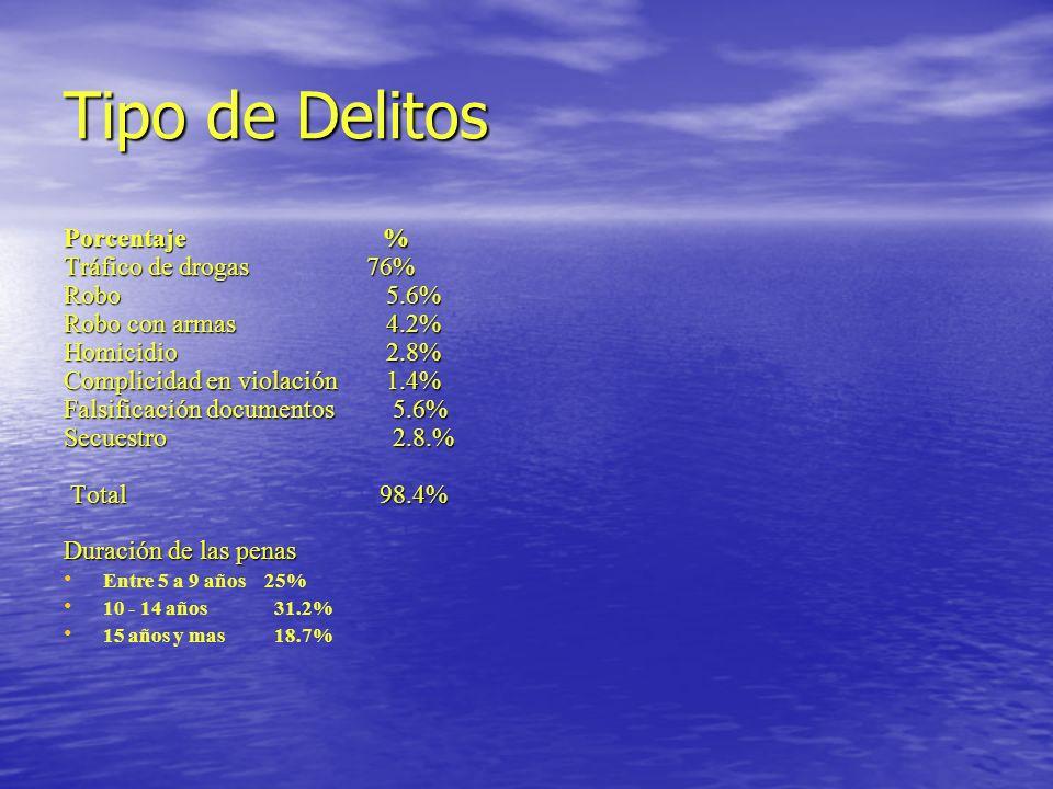 Tipo de Delitos Porcentaje % Tráfico de drogas 76% Robo 5.6%