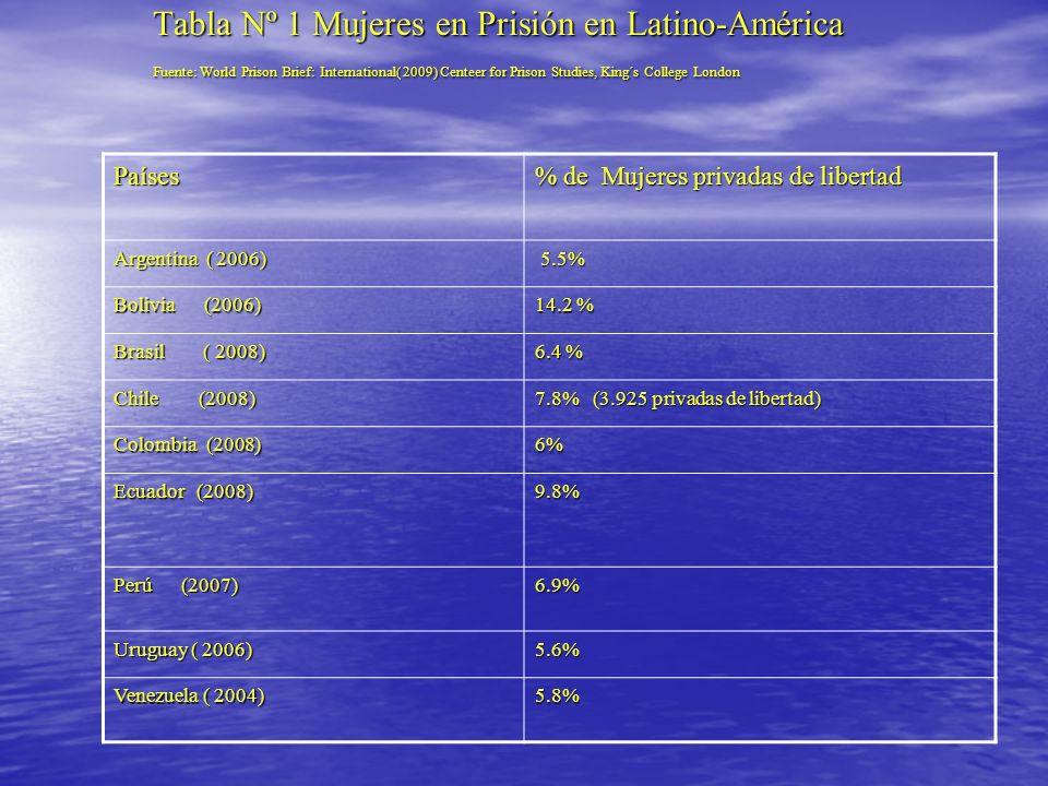 Tabla Nº 1 Mujeres en Prisión en Latino-América
