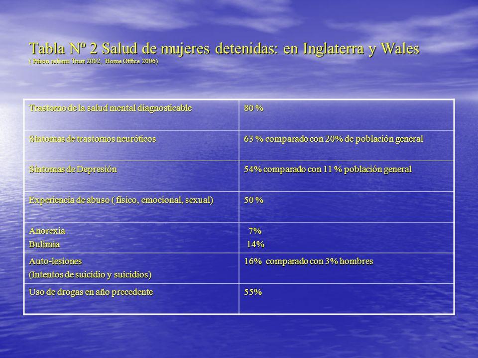 Tabla Nº 2 Salud de mujeres detenidas: en Inglaterra y Wales ( Prison reform Trust 2002, Home Office 2006)