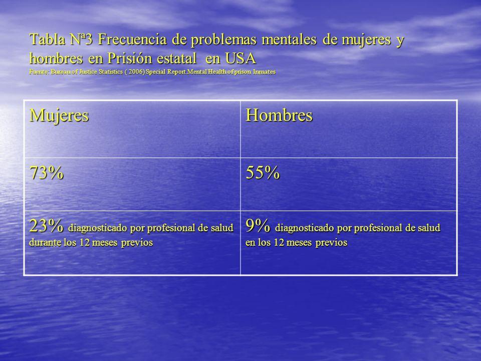 9% diagnosticado por profesional de salud en los 12 meses previos