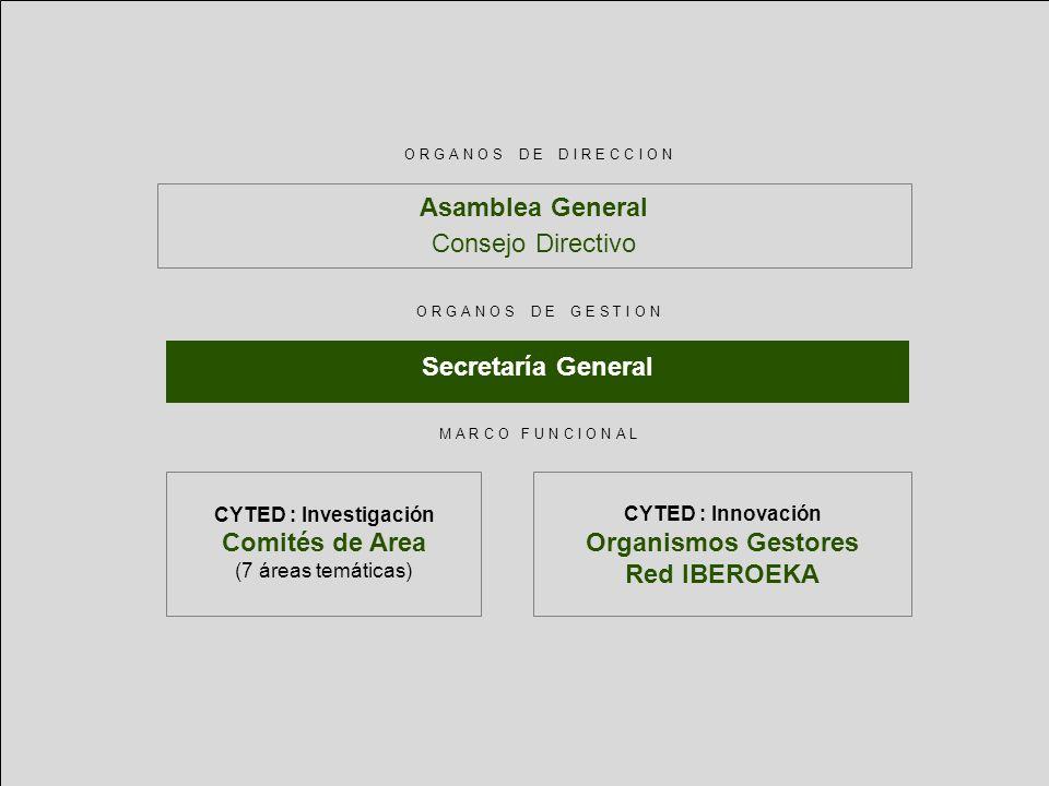 Organismos Gestores Red IBEROEKA