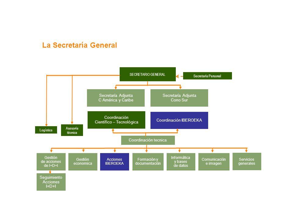 La Secretaría General Secretaría Adjunta C América y Caribe
