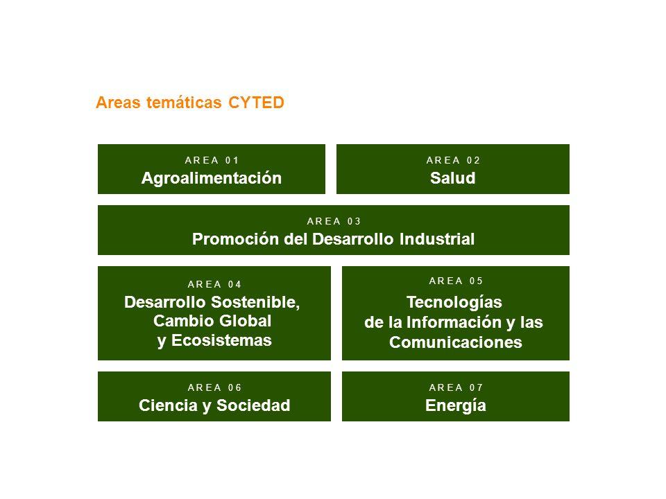 Promoción del Desarrollo Industrial Desarrollo Sostenible,