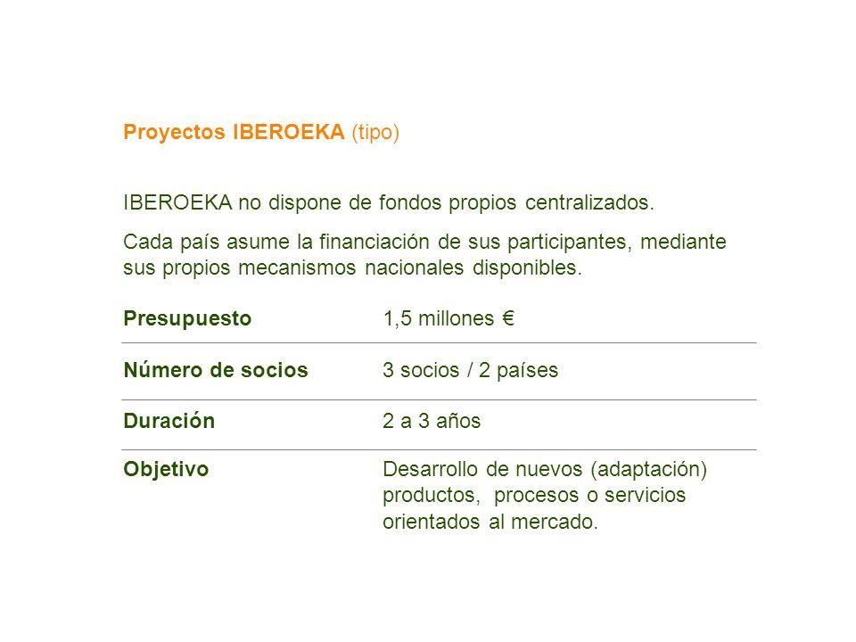 Proyectos IBEROEKA (tipo)