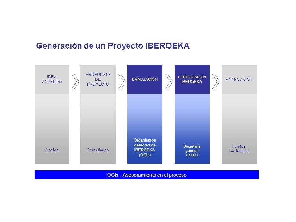 Generación de un Proyecto IBEROEKA