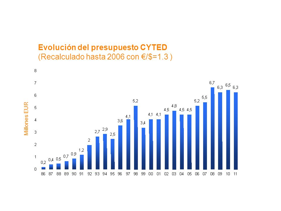 Evolución del presupuesto CYTED (Recalculado hasta 2006 con €/$=1.3 )