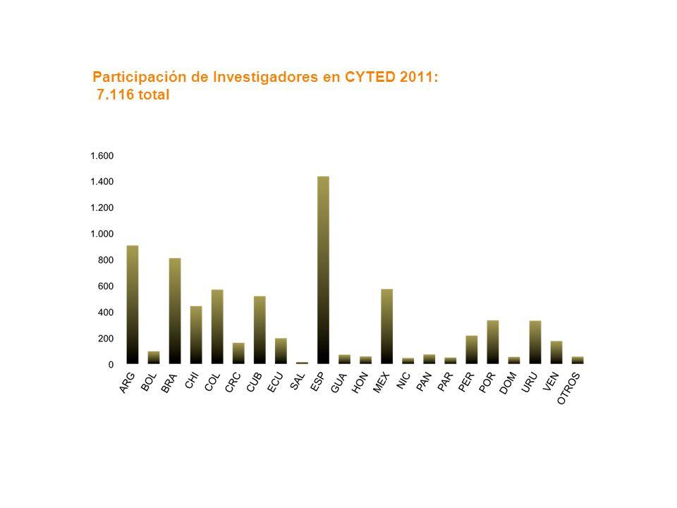 Participación de Investigadores en CYTED 2011: 7.116 total