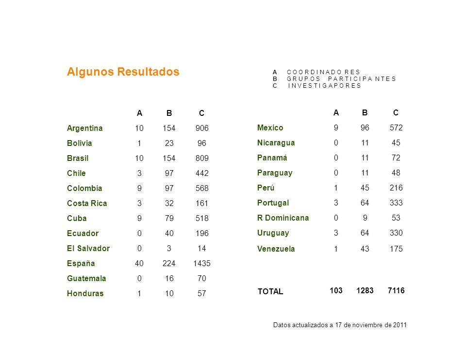 Algunos Resultados A B C Argentina 10 154 906 Bolivia 1 23 96 Brasil