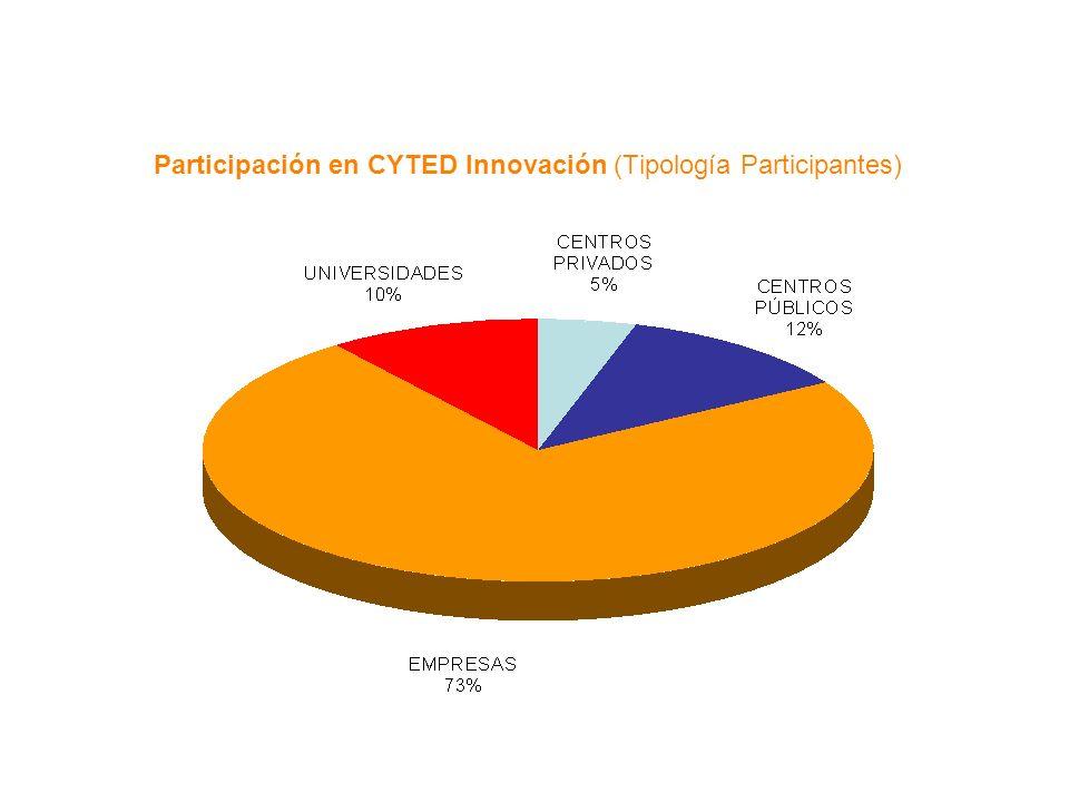 Participación en CYTED Innovación (Tipología Participantes)