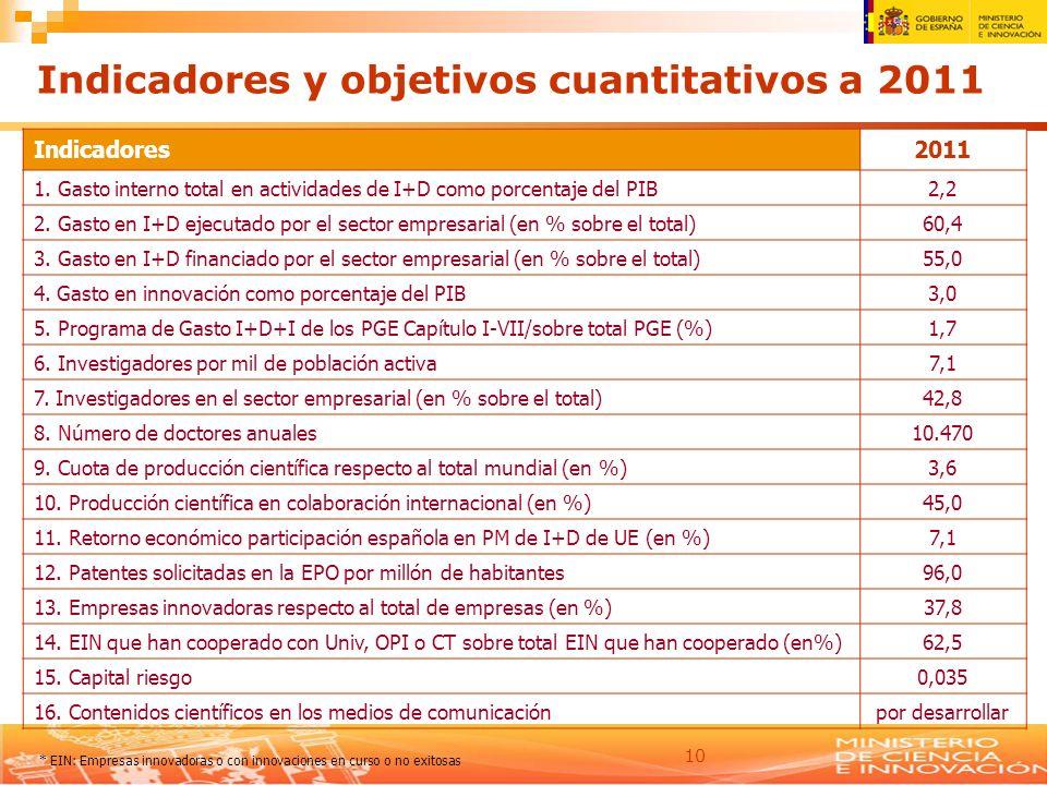 Indicadores y objetivos cuantitativos a 2011