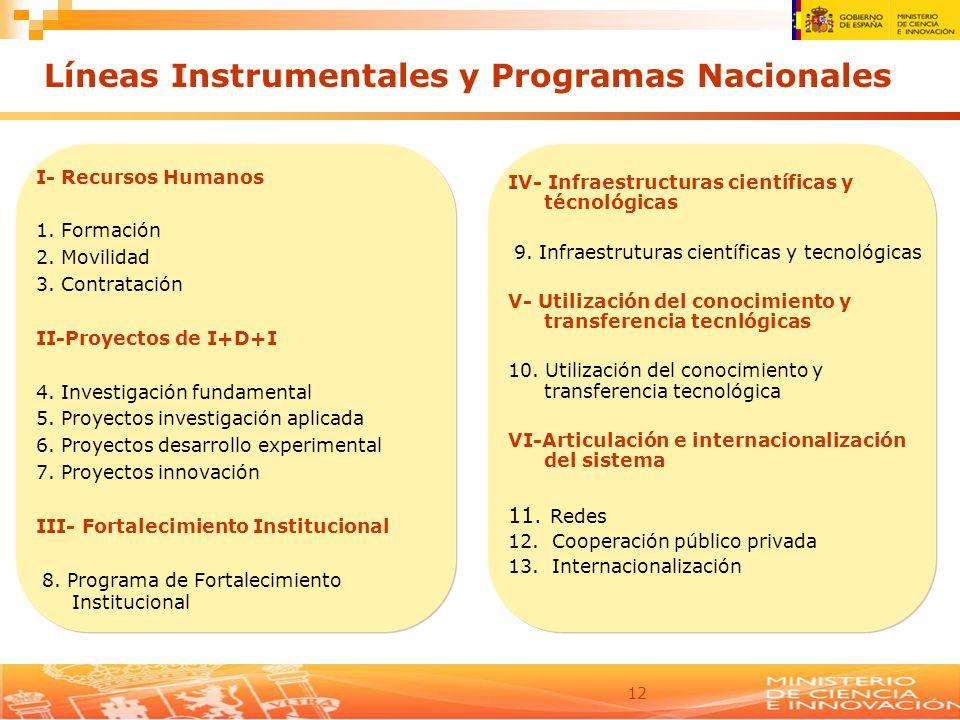 Líneas Instrumentales y Programas Nacionales