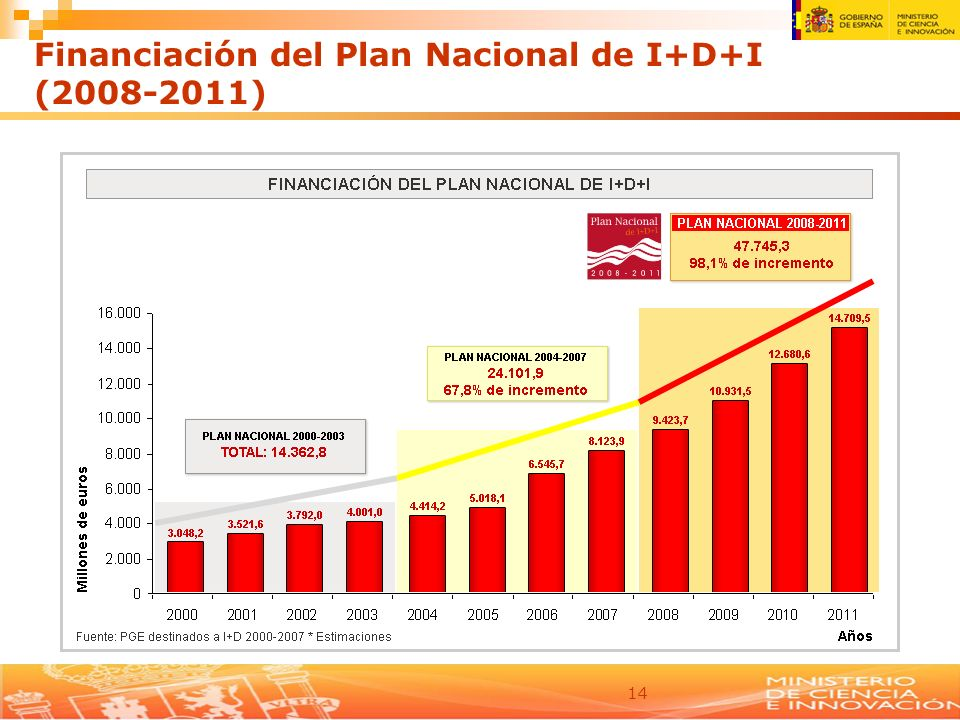 Financiación del Plan Nacional de I+D+I
