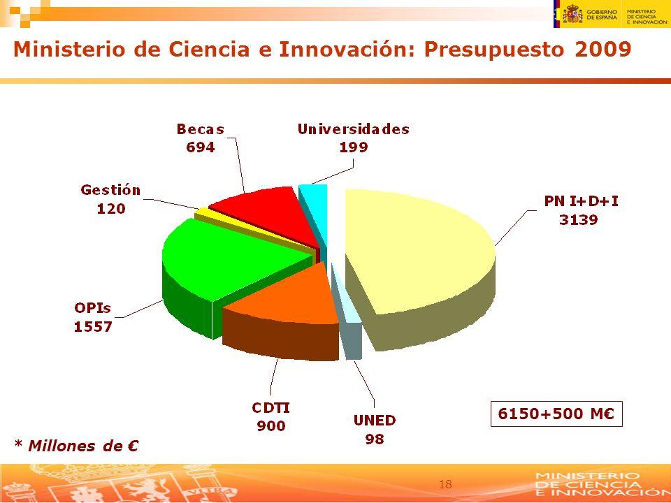 Ministerio de Ciencia e Innovación: Presupuesto 2009