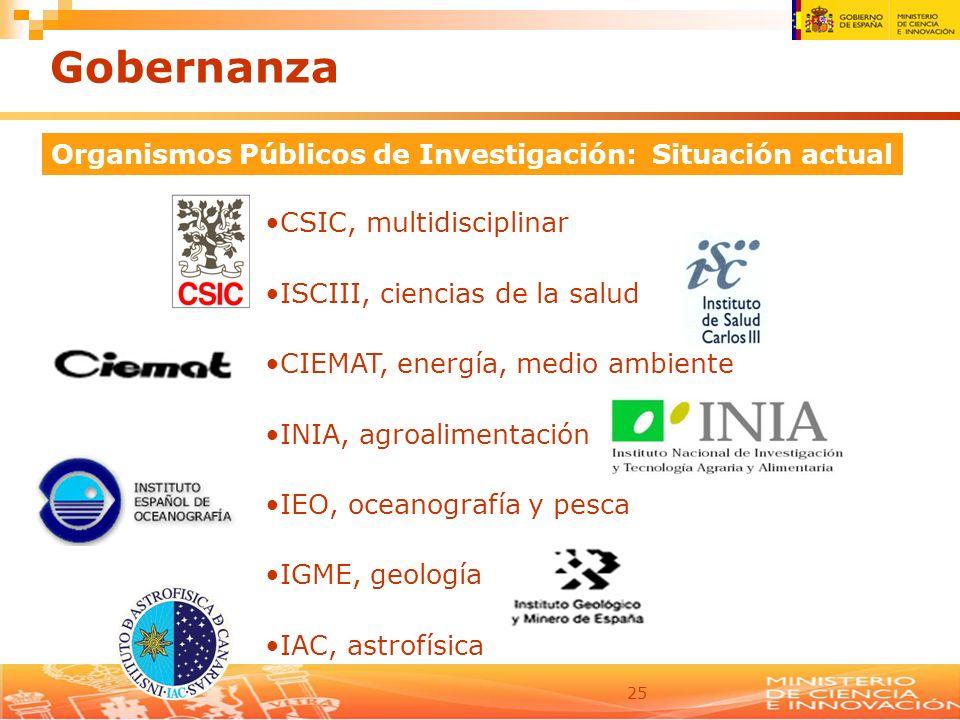 Organismos Públicos de Investigación: Situación actual