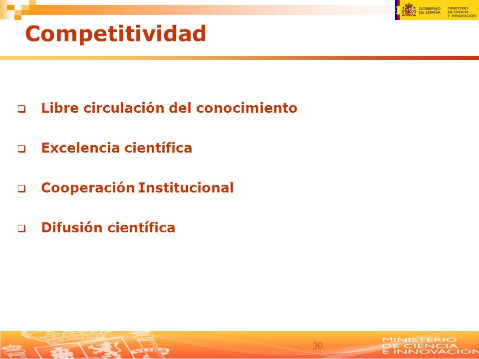 Competitividad Libre circulación del conocimiento