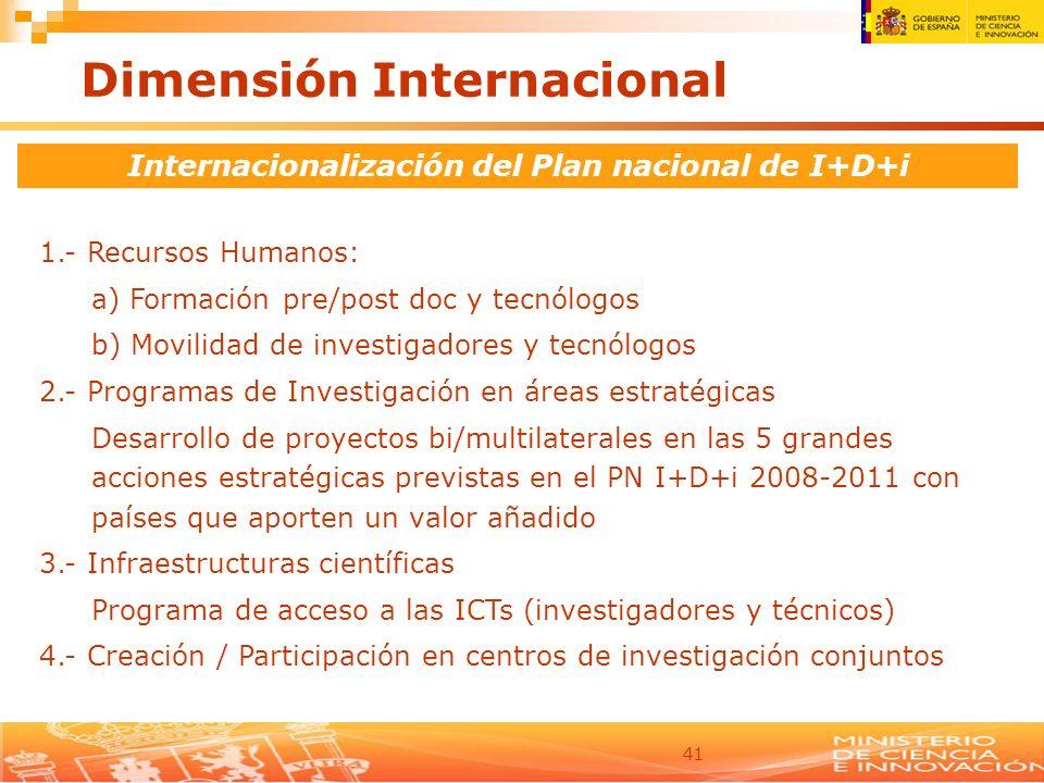 Internacionalización del Plan nacional de I+D+i