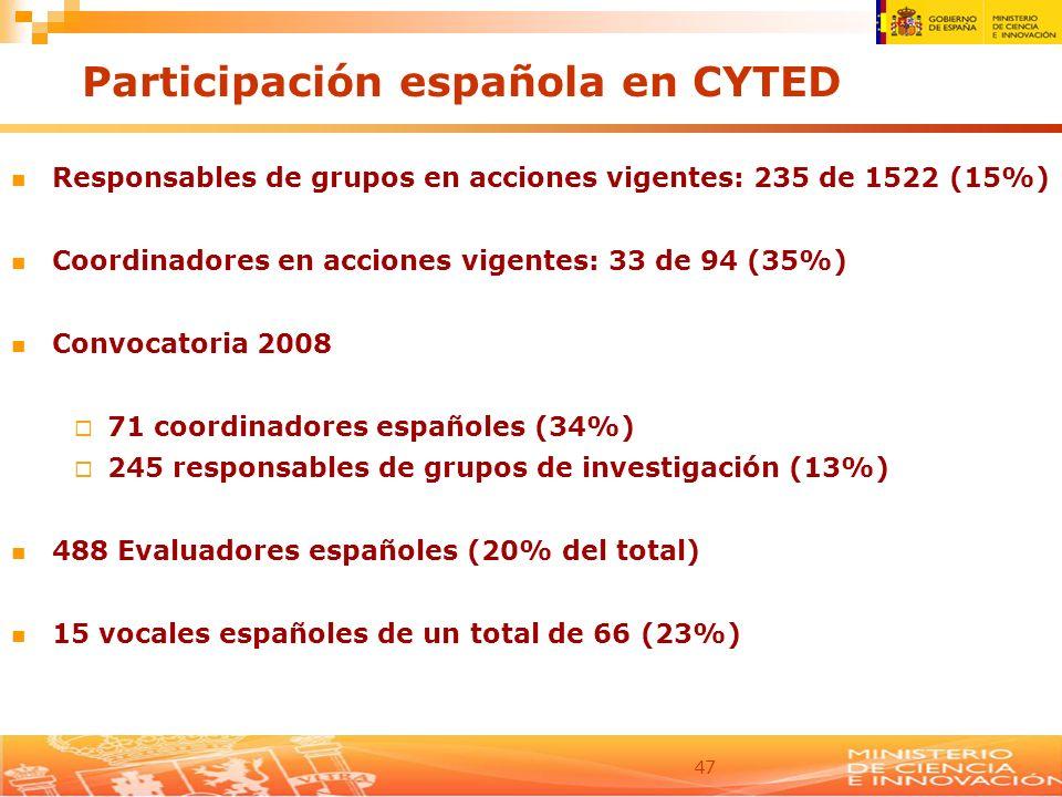 Participación española en CYTED