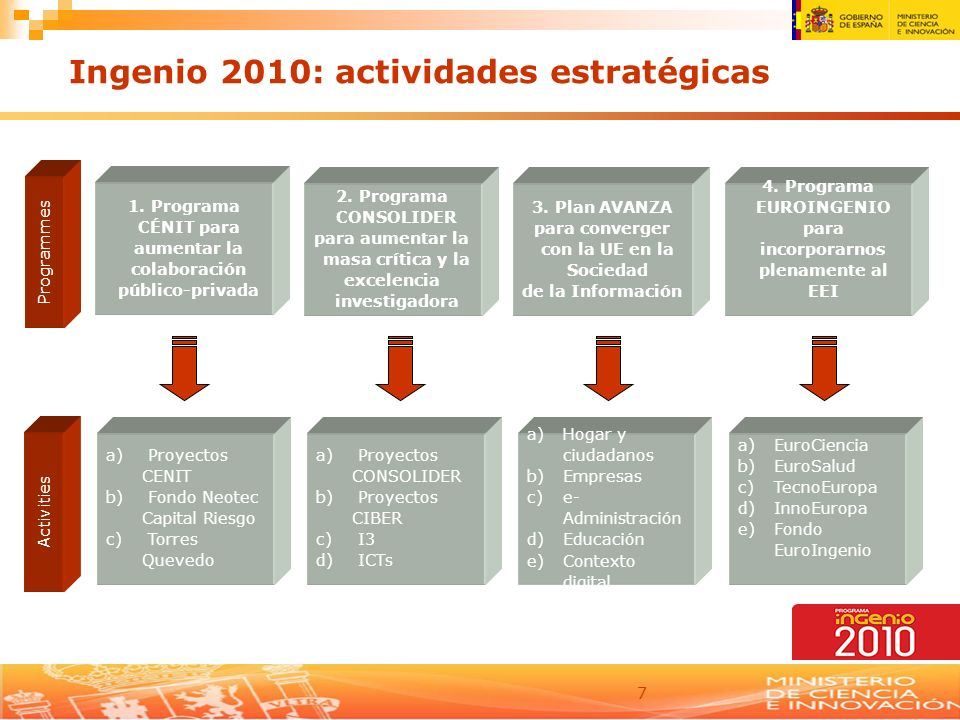 Ingenio 2010: actividades estratégicas