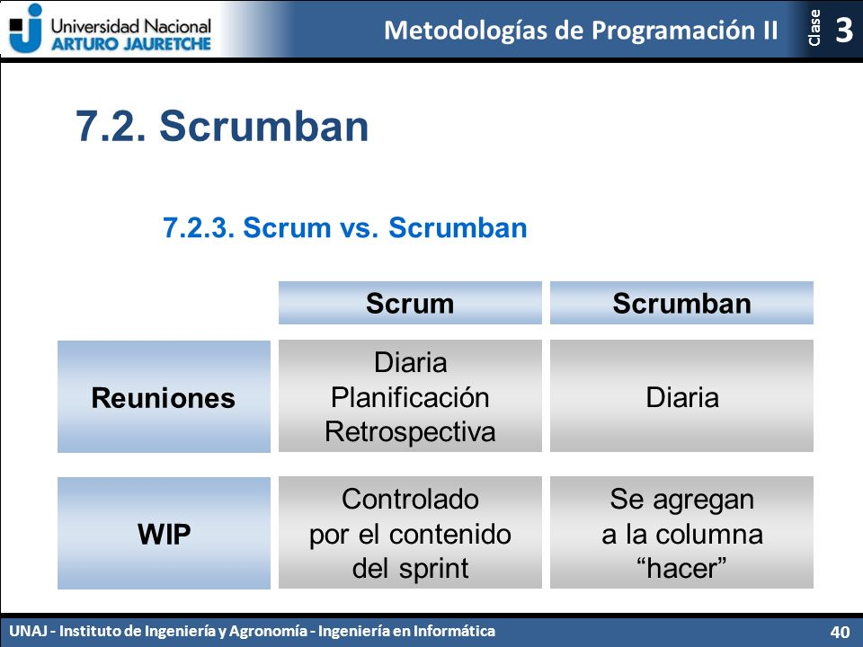 7.2. Scrumban 7.2.3. Scrum vs. Scrumban Scrum Scrumban Reuniones