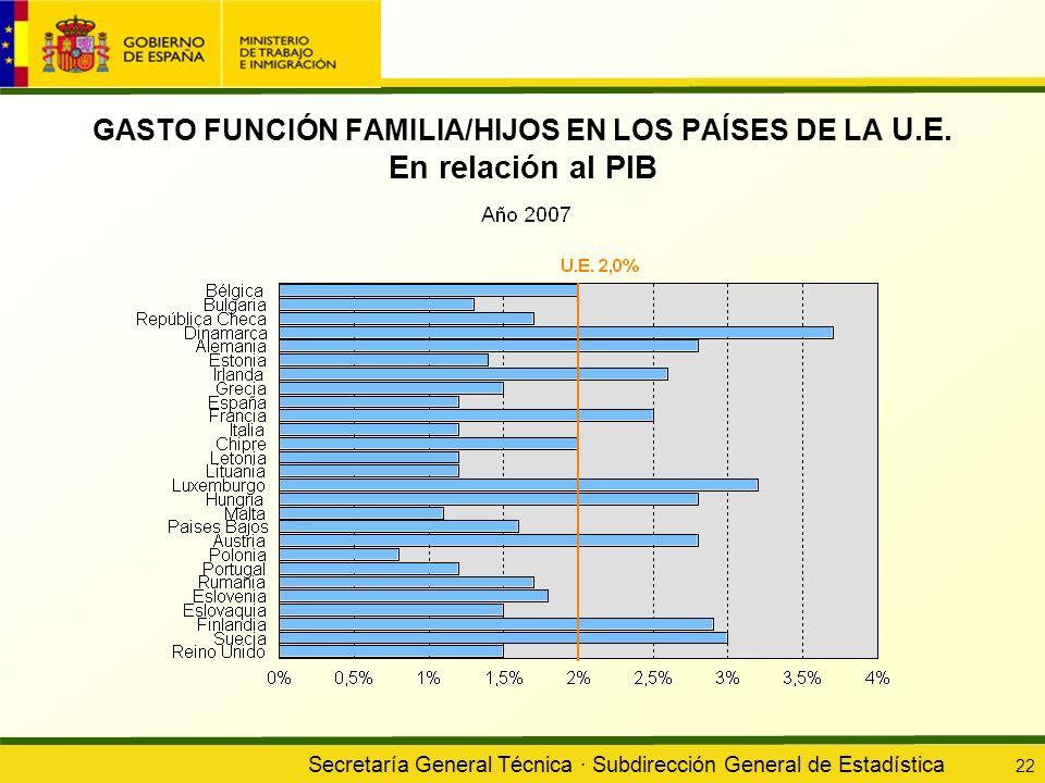 GASTO FUNCIÓN FAMILIA/HIJOS EN LOS PAÍSES DE LA U. E