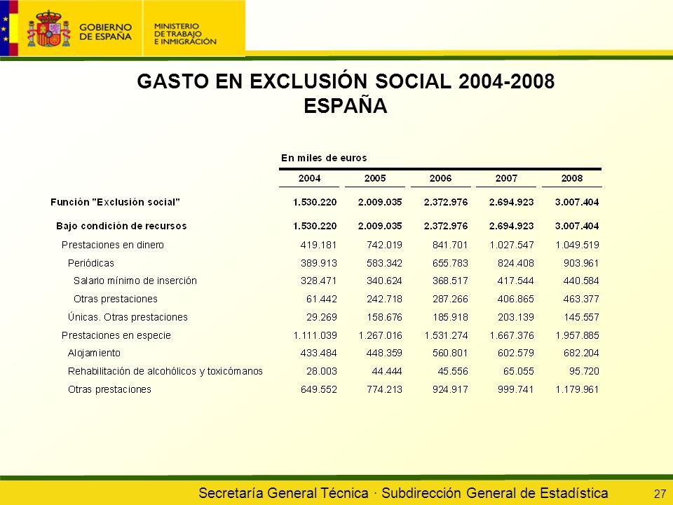 GASTO EN EXCLUSIÓN SOCIAL 2004-2008 ESPAÑA