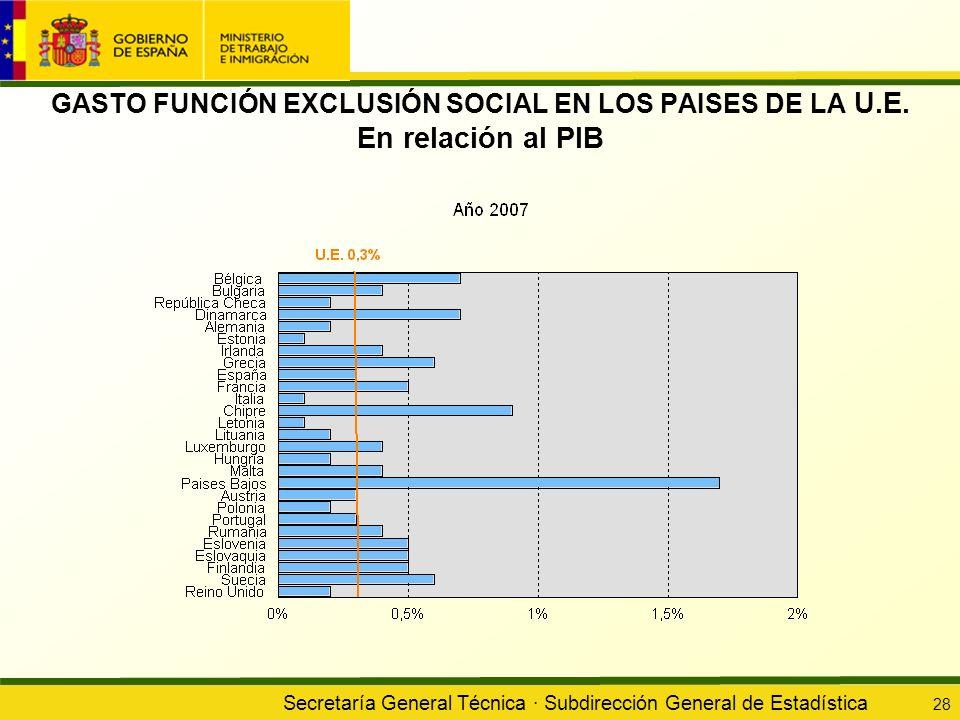 GASTO FUNCIÓN EXCLUSIÓN SOCIAL EN LOS PAISES DE LA U. E