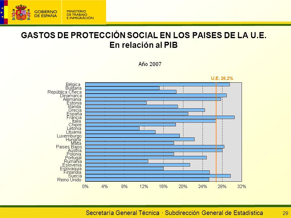 GASTOS DE PROTECCIÓN SOCIAL EN LOS PAISES DE LA U. E
