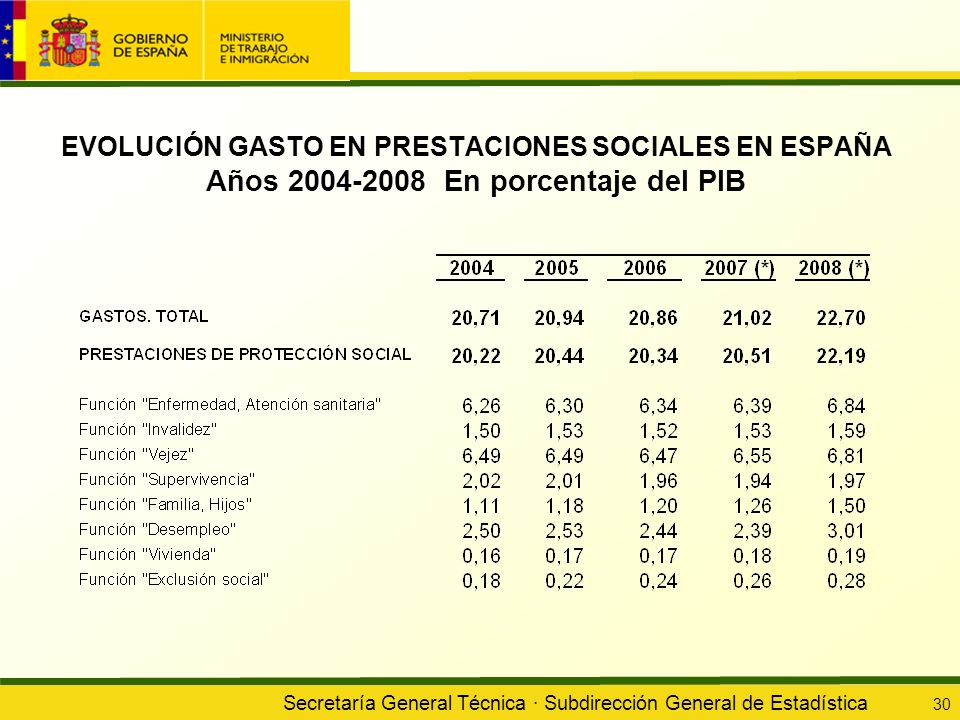 EVOLUCIÓN GASTO EN PRESTACIONES SOCIALES EN ESPAÑA Años 2004-2008 En porcentaje del PIB