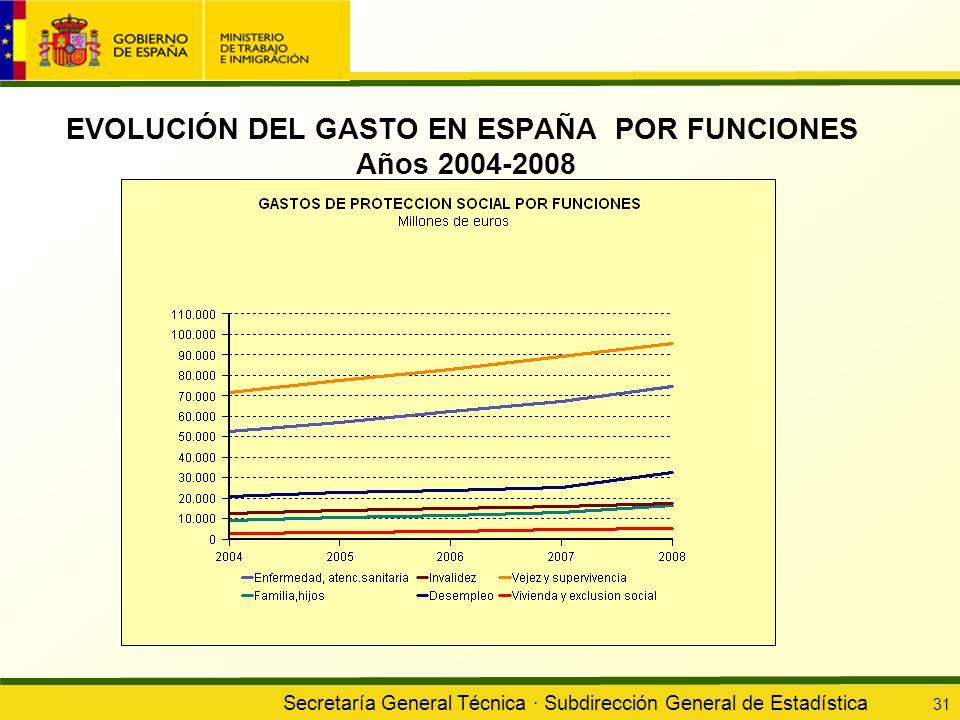 EVOLUCIÓN DEL GASTO EN ESPAÑA POR FUNCIONES Años 2004-2008