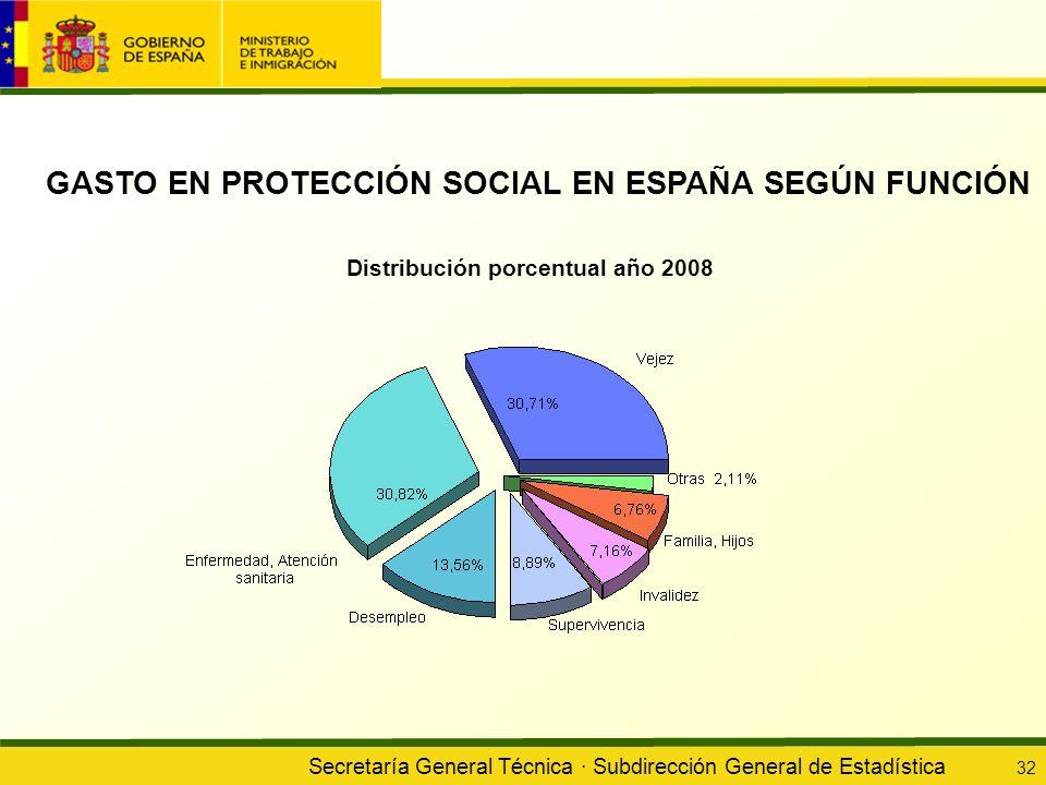 GASTO EN PROTECCIÓN SOCIAL EN ESPAÑA SEGÚN FUNCIÓN