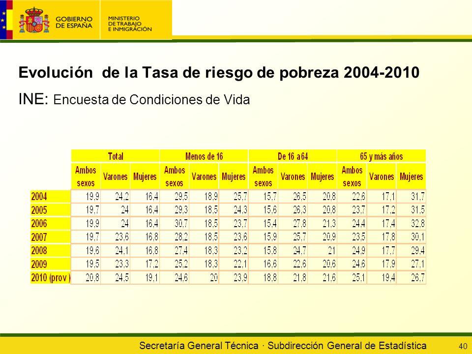 Evolución de la Tasa de riesgo de pobreza 2004-2010 INE: Encuesta de Condiciones de Vida