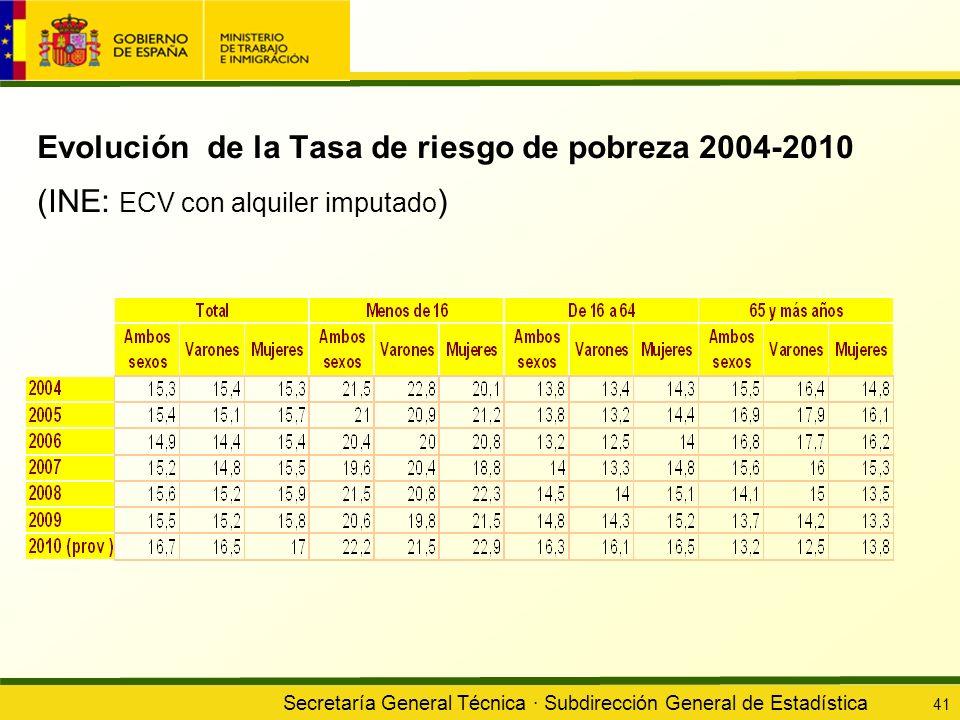 Evolución de la Tasa de riesgo de pobreza 2004-2010 (INE: ECV con alquiler imputado)