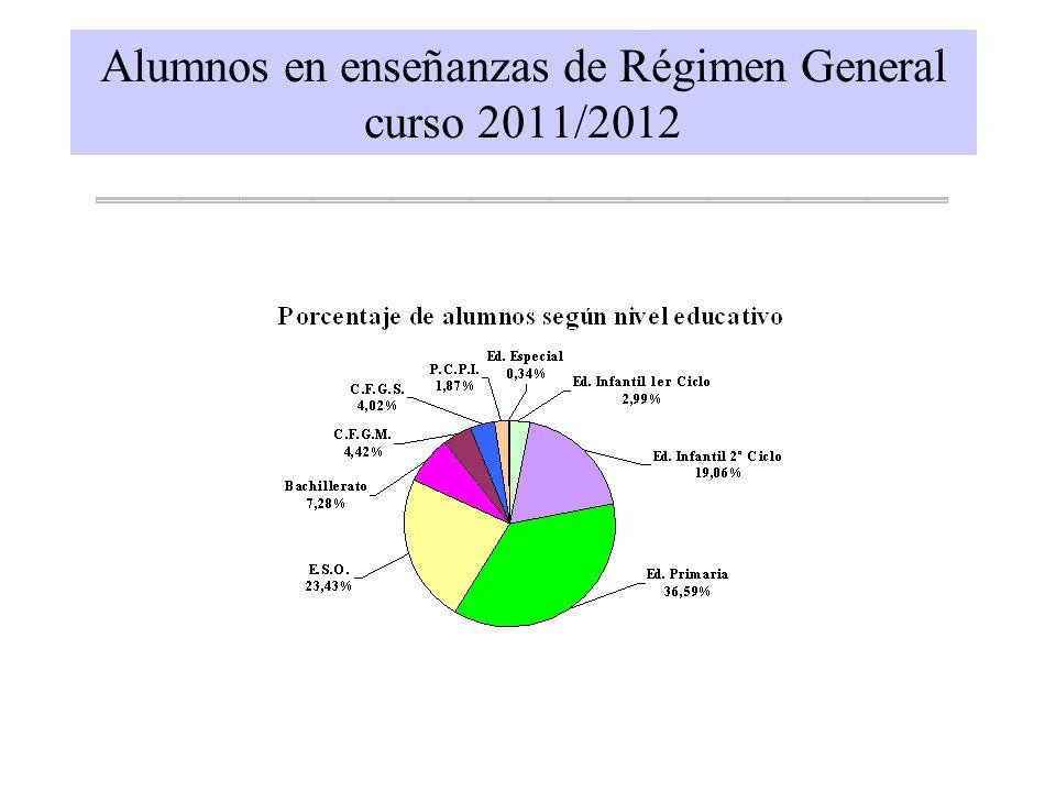 Alumnos en enseñanzas de Régimen General curso 2011/2012