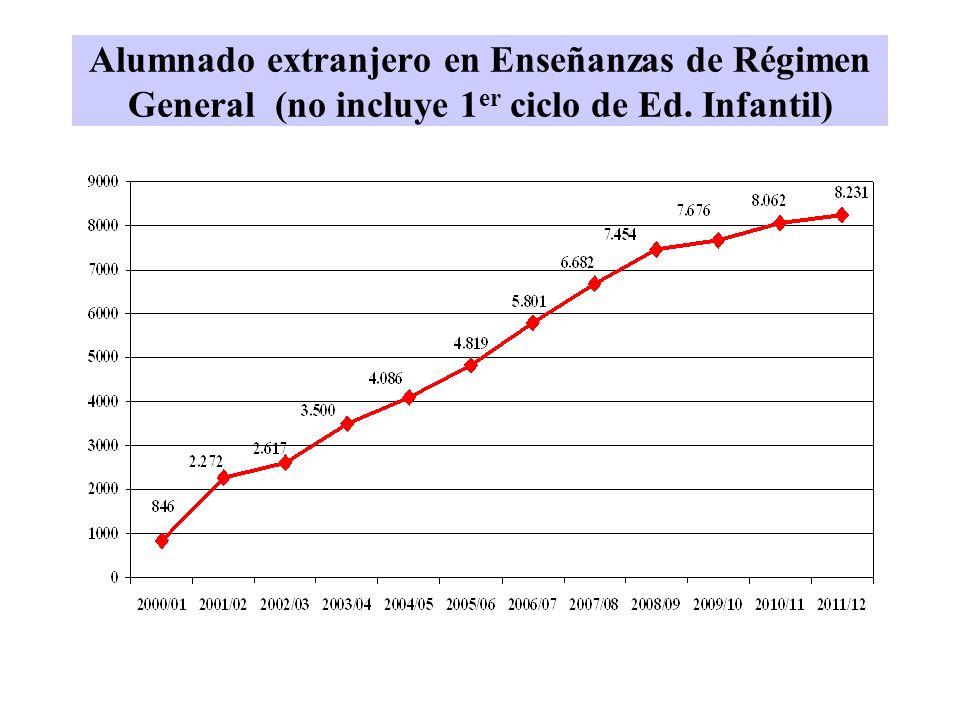 Alumnado extranjero en Enseñanzas de Régimen General (no incluye 1er ciclo de Ed. Infantil)