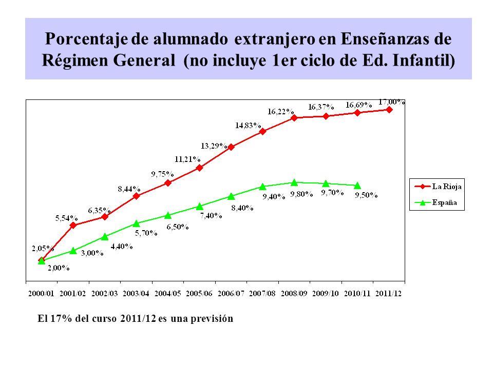 El 17% del curso 2011/12 es una previsión