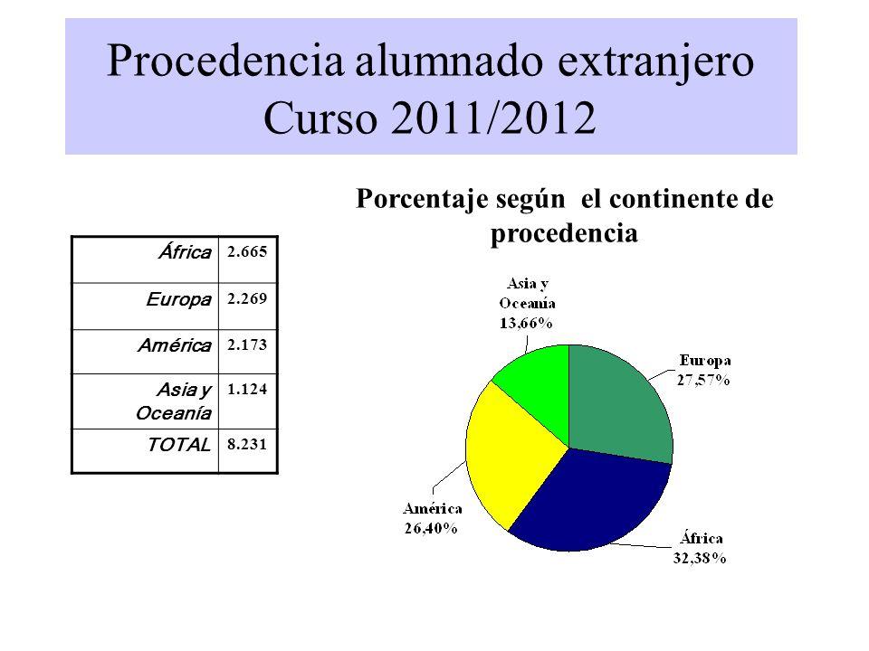 Porcentaje según el continente de procedencia