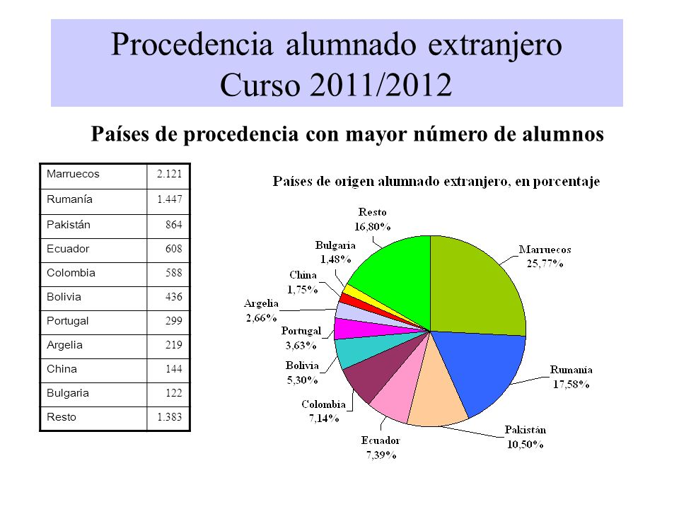Países de procedencia con mayor número de alumnos