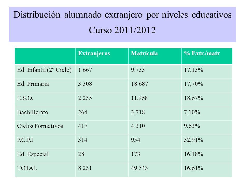 Distribución alumnado extranjero por niveles educativos