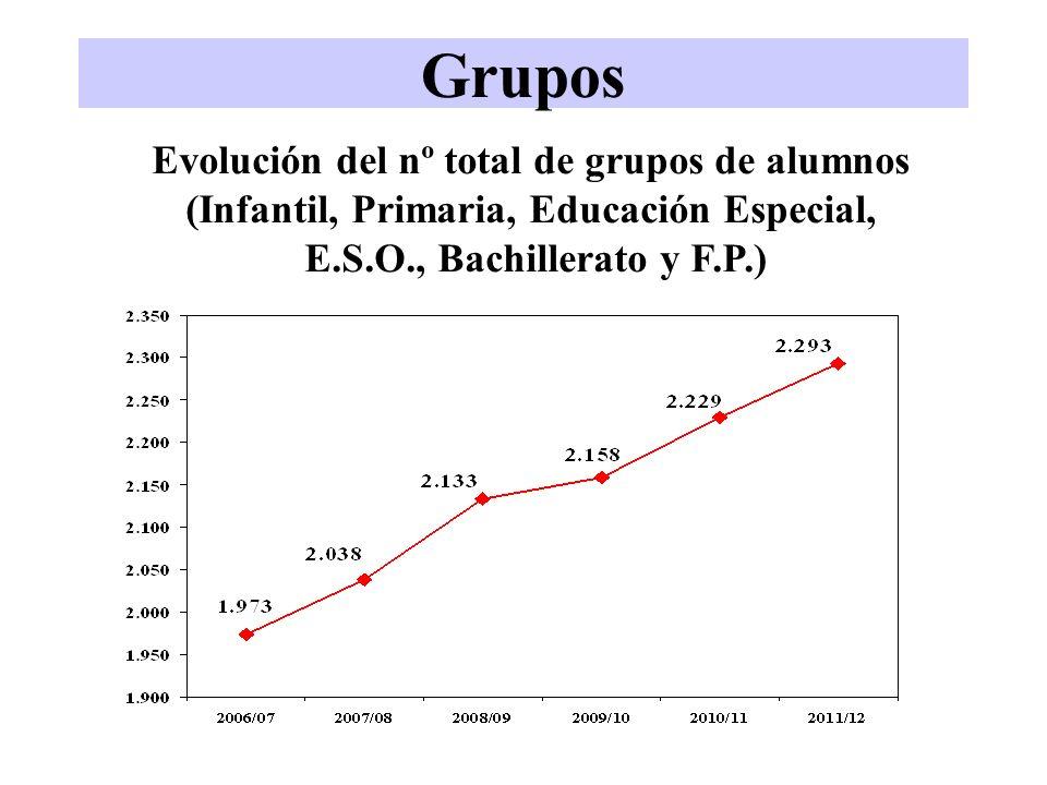 GruposEvolución del nº total de grupos de alumnos (Infantil, Primaria, Educación Especial, E.S.O., Bachillerato y F.P.)