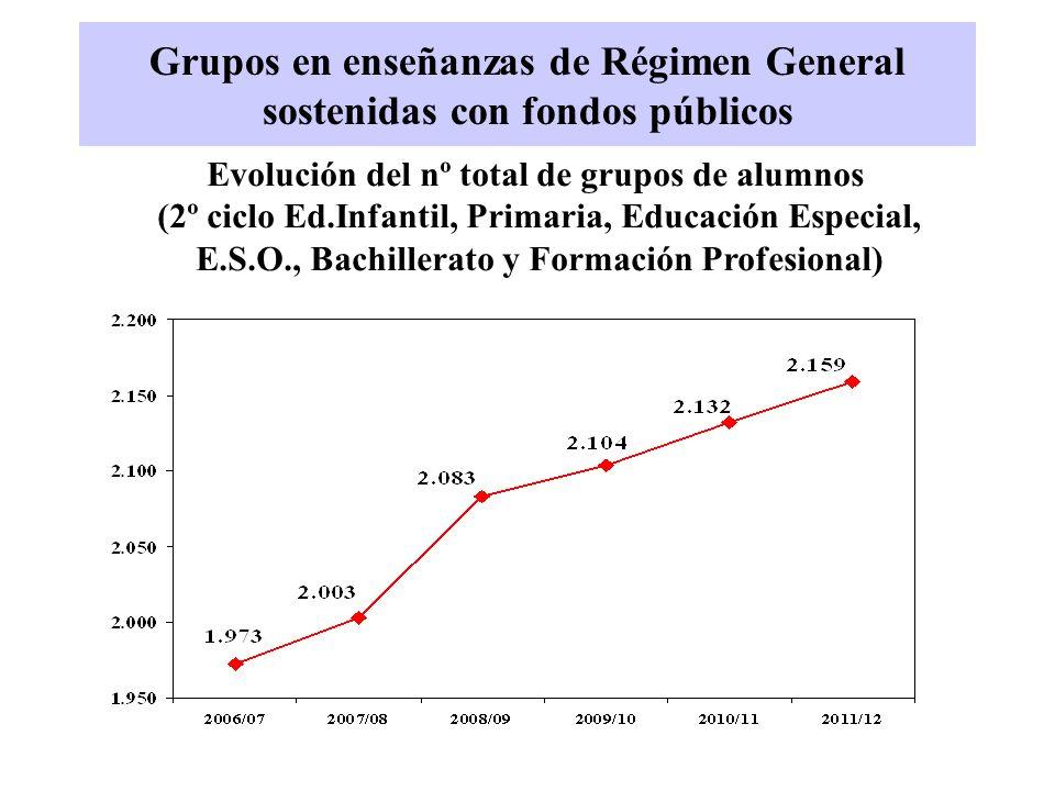 Grupos en enseñanzas de Régimen General sostenidas con fondos públicos