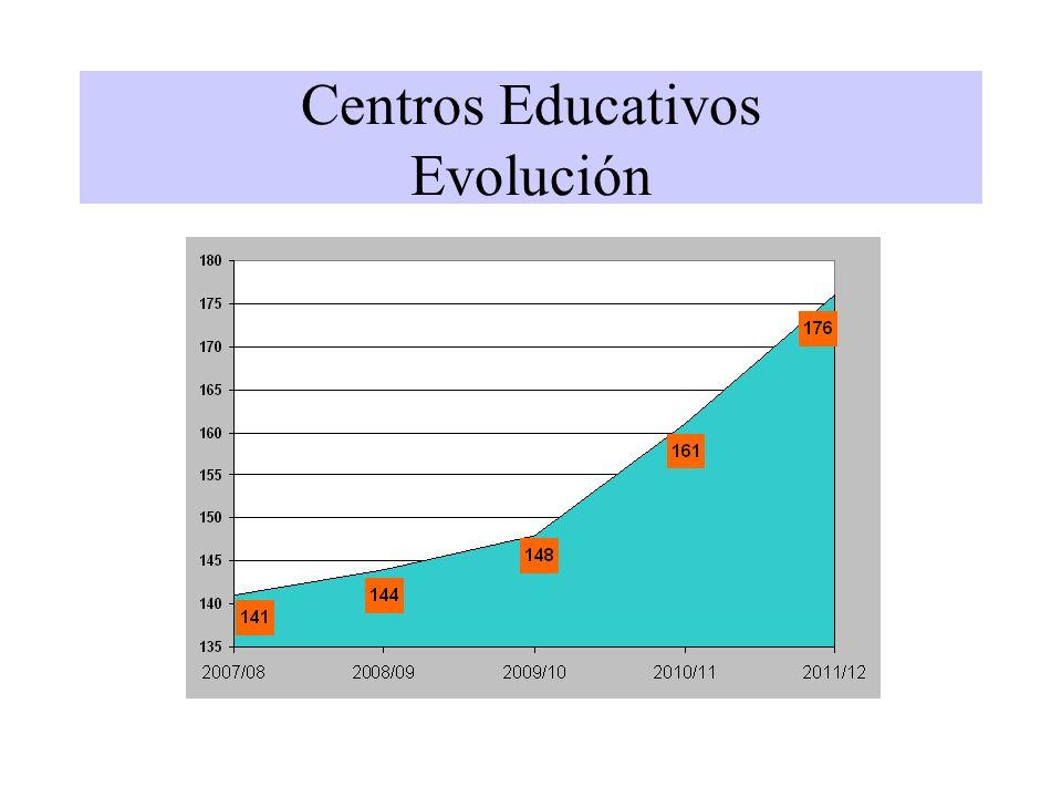 Centros Educativos Evolución
