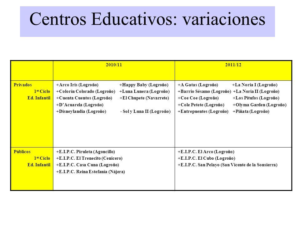 Centros Educativos: variaciones