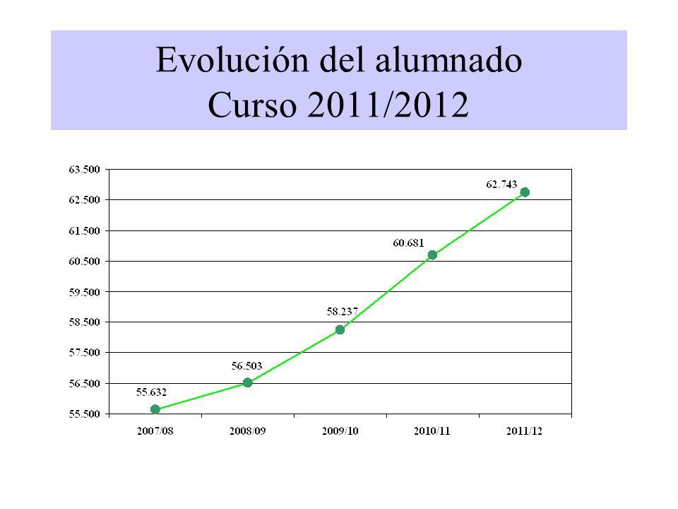 Evolución del alumnado Curso 2011/2012