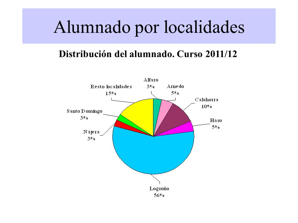 Alumnado por localidades